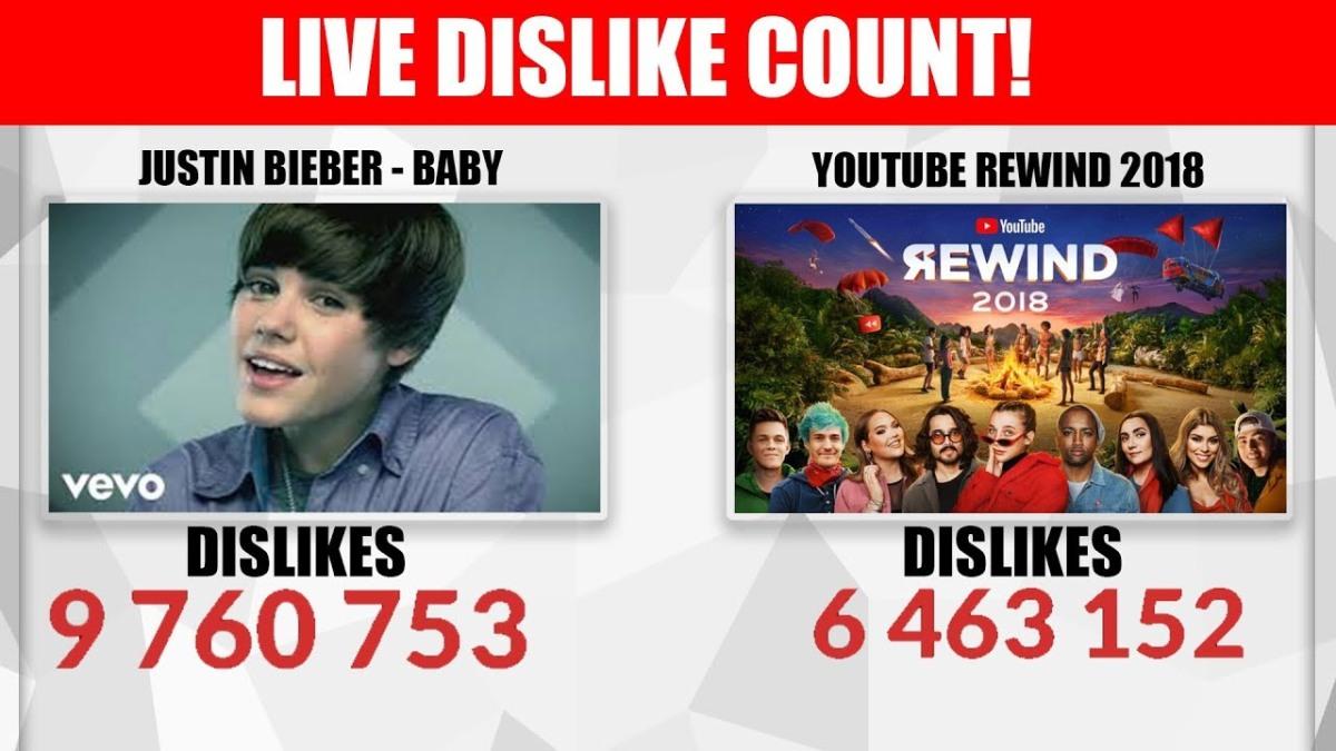 """Youtube Rewind 2018 está a punto de ser el vídeo con más """"Dislikes"""" de la história por estosmotivos"""